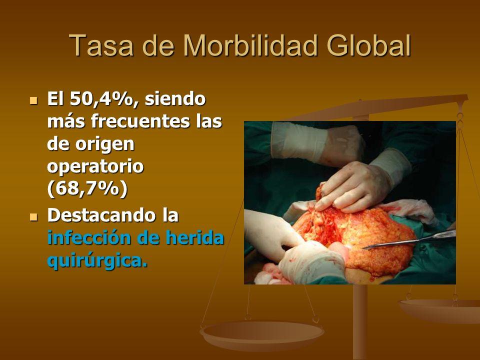 La tasa de morbilidad fue del 55,2% La tasa de morbilidad fue del 55,2% Más frecuentes son las infecciosas encontrándose las respiratorias (24,1%) Más frecuentes son las infecciosas encontrándose las respiratorias (24,1%) la infección de herida operatoria (6,9%).