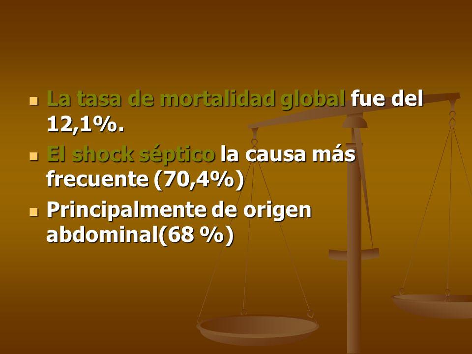 La tasa de mortalidad global fue del 12,1%. La tasa de mortalidad global fue del 12,1%. El shock séptico la causa más frecuente (70,4%) El shock sépti