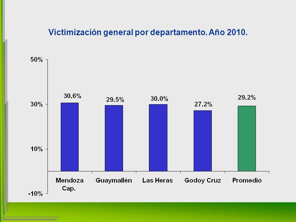 Victimización general por departamento. Año 2010.