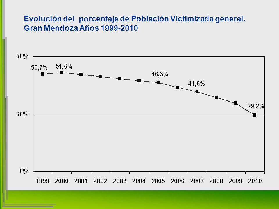 Evolución del porcentaje de Población Victimizada general. Gran Mendoza Años 1999-2010