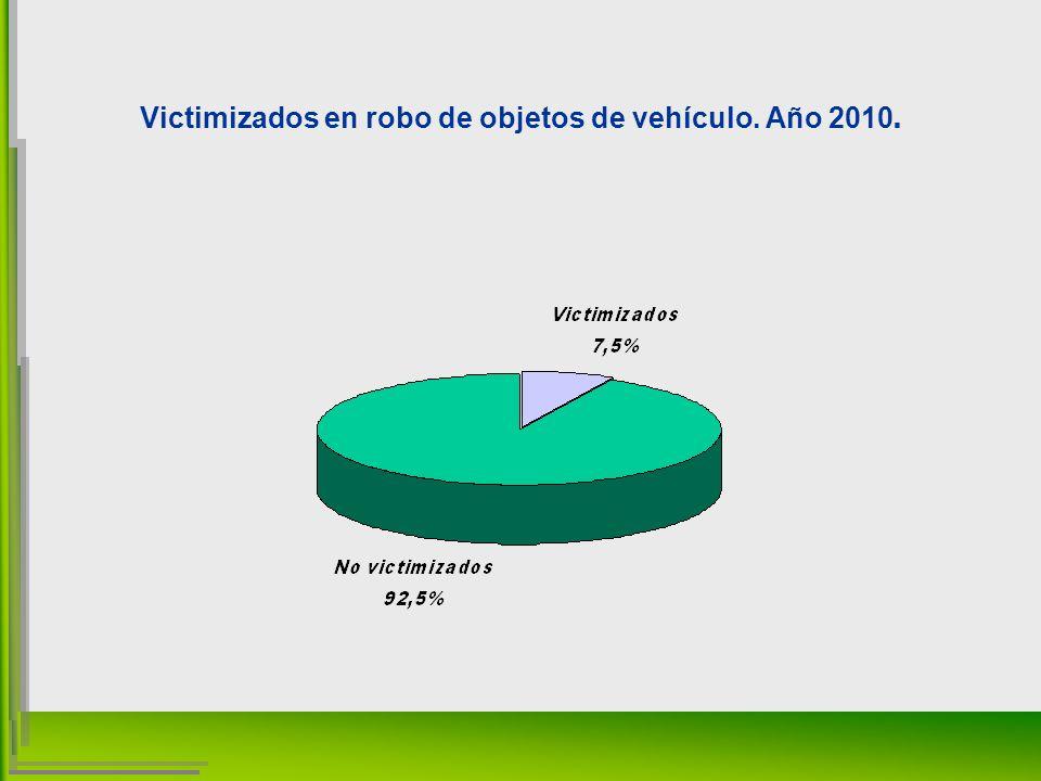 Victimizados en robo de objetos de vehículo. Año 2010.