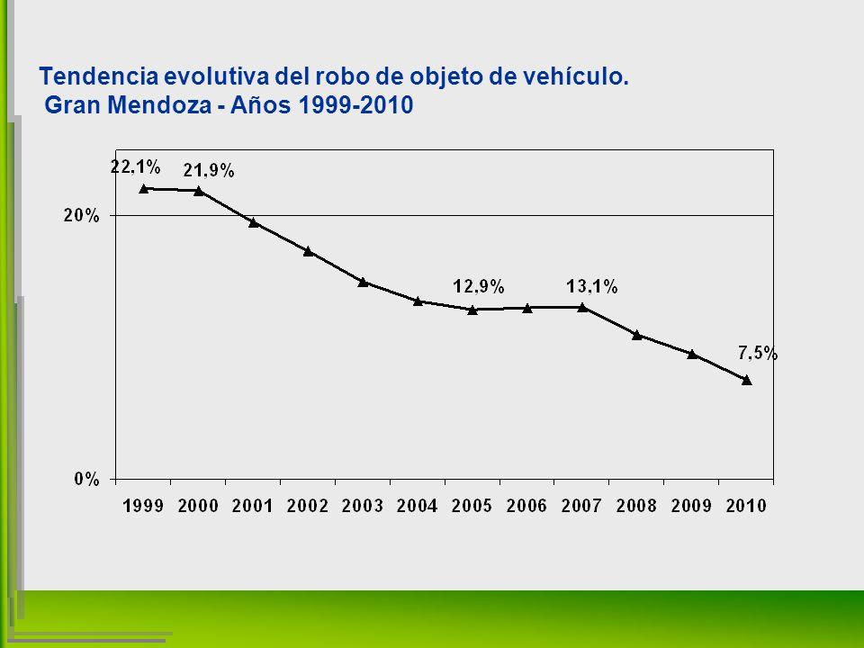 Tendencia evolutiva del robo de objeto de vehículo. Gran Mendoza - Años 1999-2010