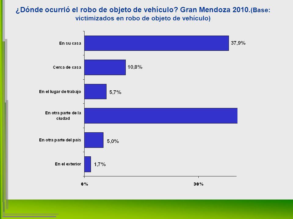 ¿Dónde ocurrió el robo de objeto de vehículo. Gran Mendoza 2010.