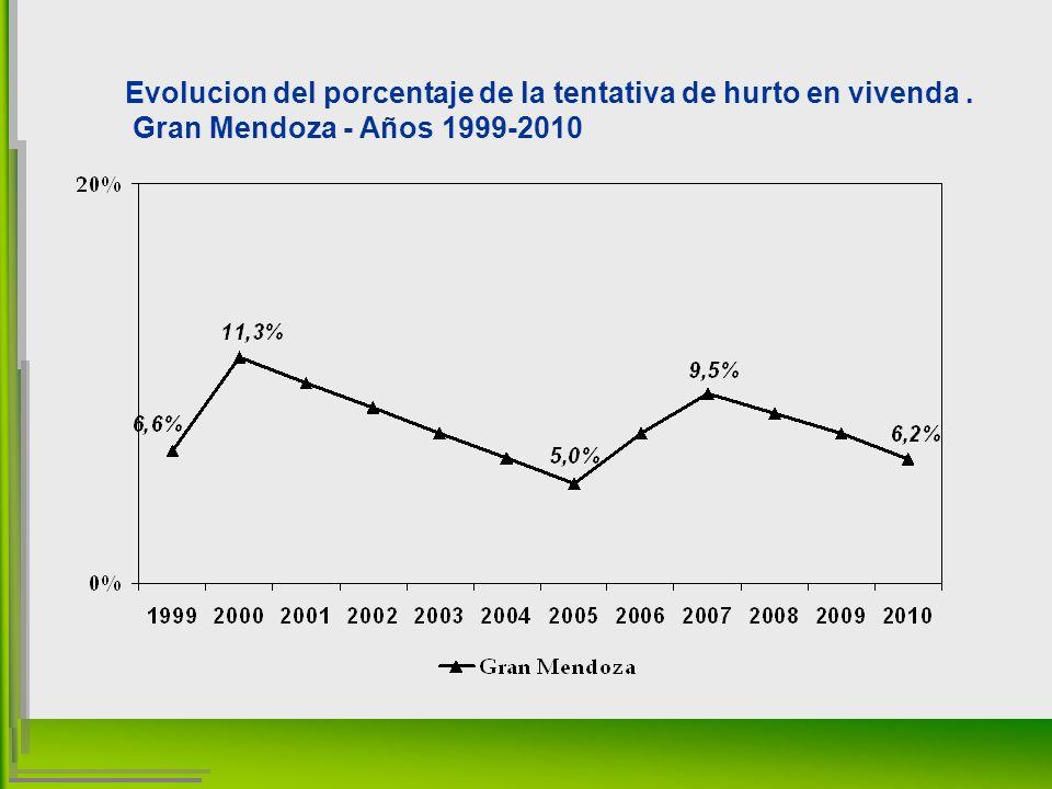 Evolucion del porcentaje de la tentativa de hurto en vivenda. Gran Mendoza - Años 1999-2010