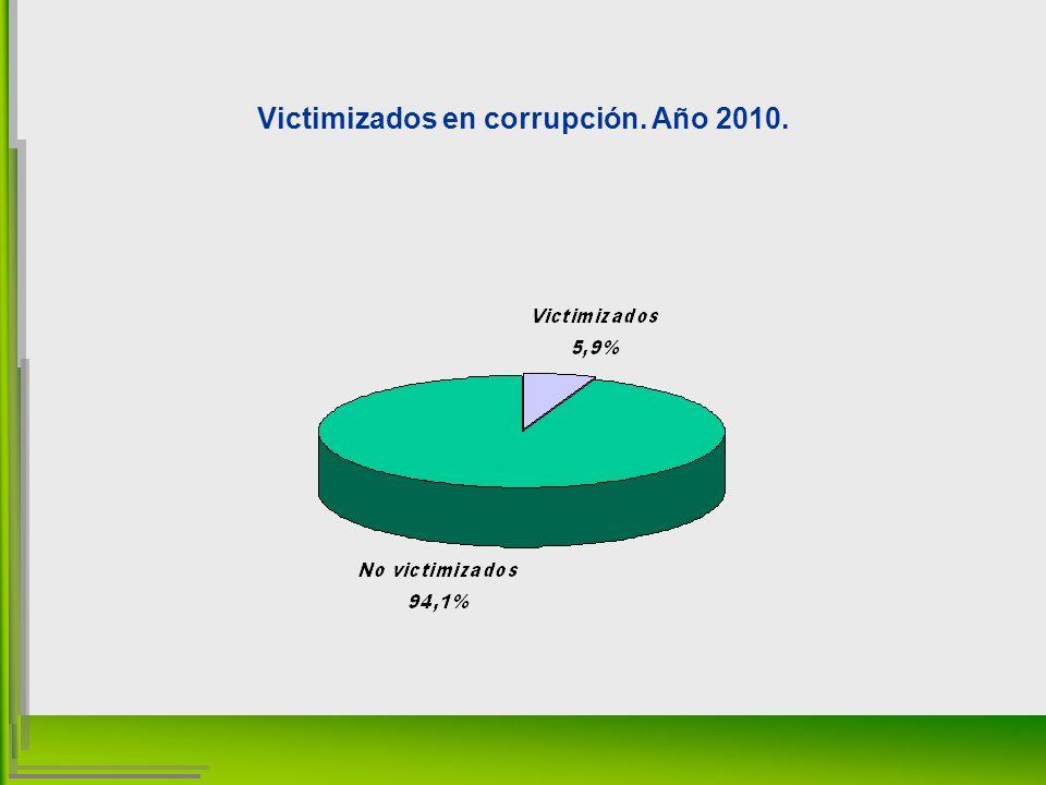 Victimizados en corrupción. Año 2010.