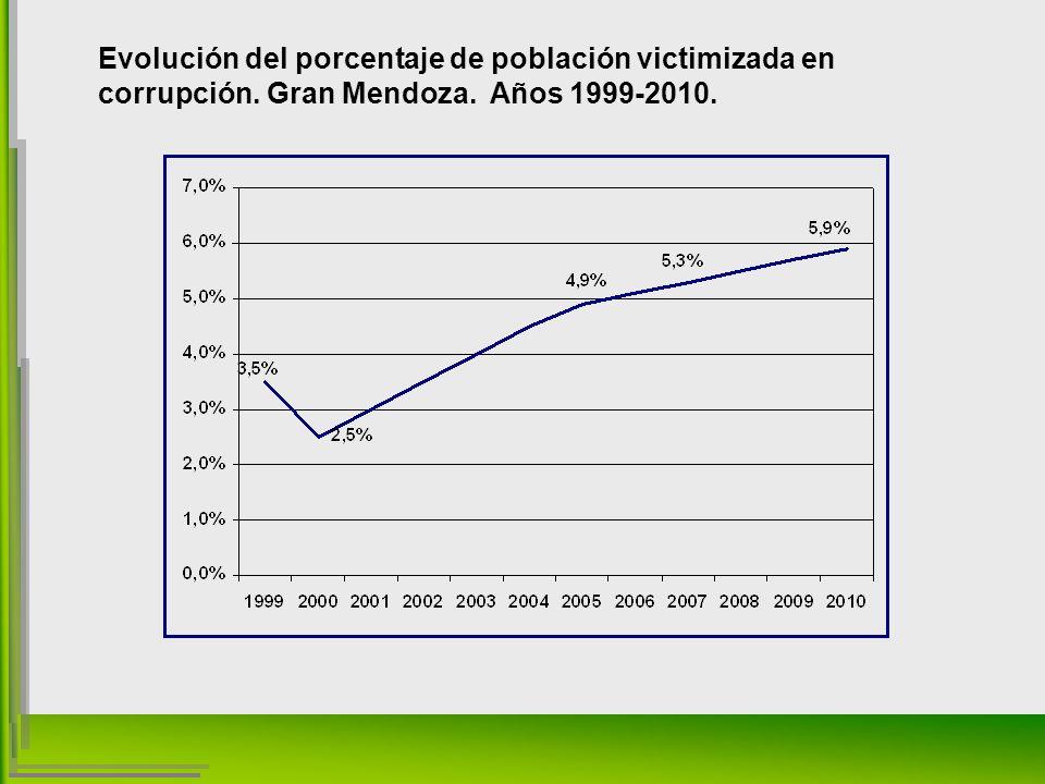 Evolución del porcentaje de población victimizada en corrupción. Gran Mendoza. Años 1999-2010.