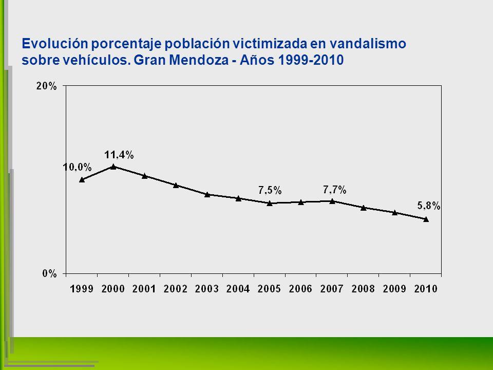 Evolución porcentaje población victimizada en vandalismo sobre vehículos.