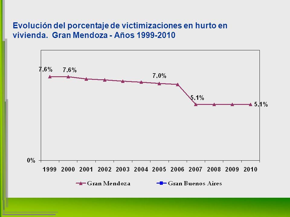 Evolución del porcentaje de victimizaciones en hurto en vivienda. Gran Mendoza - Años 1999-2010