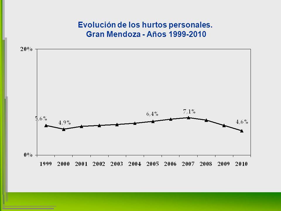 Evolución de los hurtos personales. Gran Mendoza - Años 1999-2010