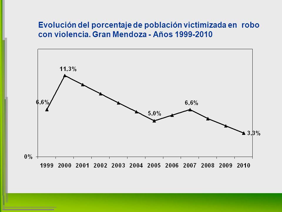 Evolución del porcentaje de población victimizada en robo con violencia.