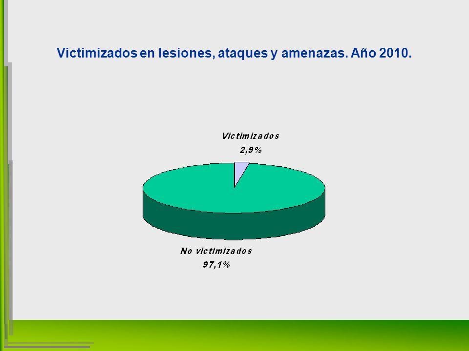 Victimizados en lesiones, ataques y amenazas. Año 2010.