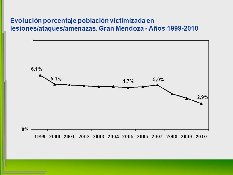 Evolución porcentaje población victimizada en lesiones/ataques/amenazas.