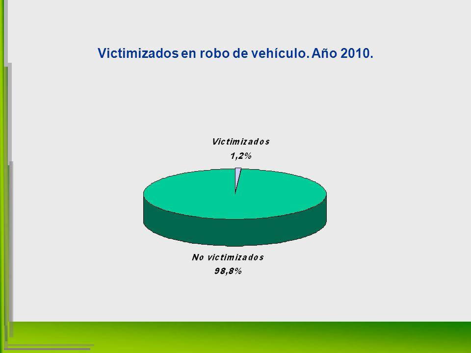 Victimizados en robo de vehículo. Año 2010.