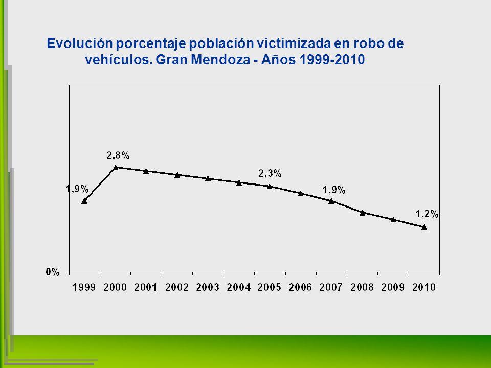Evolución porcentaje población victimizada en robo de vehículos. Gran Mendoza - Años 1999-2010