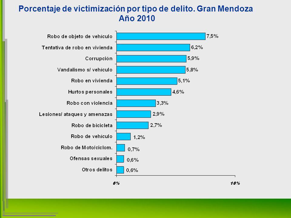 Porcentaje de victimización por tipo de delito. Gran Mendoza Año 2010