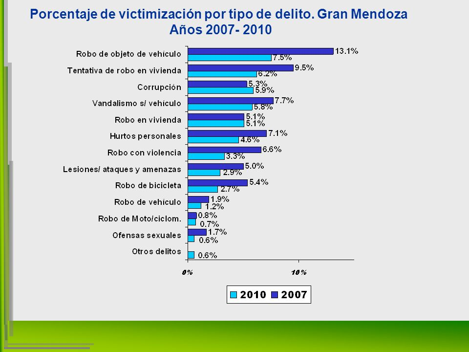 Porcentaje de victimización por tipo de delito. Gran Mendoza Años 2007- 2010