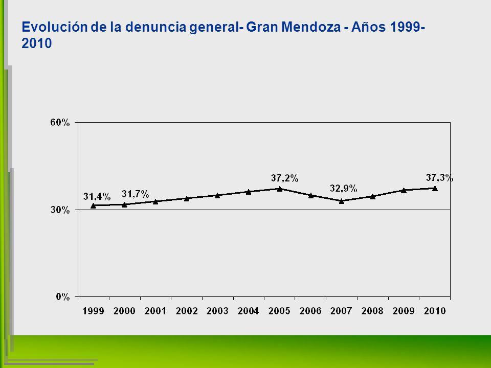 Evolución de la denuncia general- Gran Mendoza - Años 1999- 2010