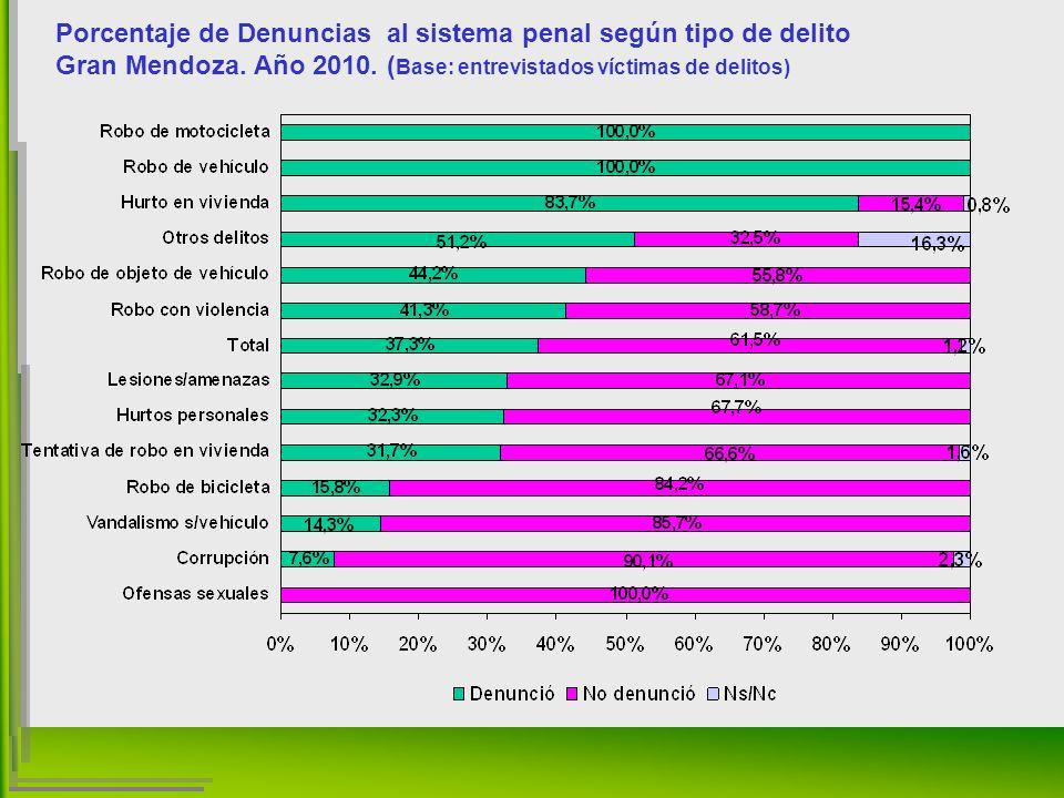 Porcentaje de Denuncias al sistema penal según tipo de delito Gran Mendoza.