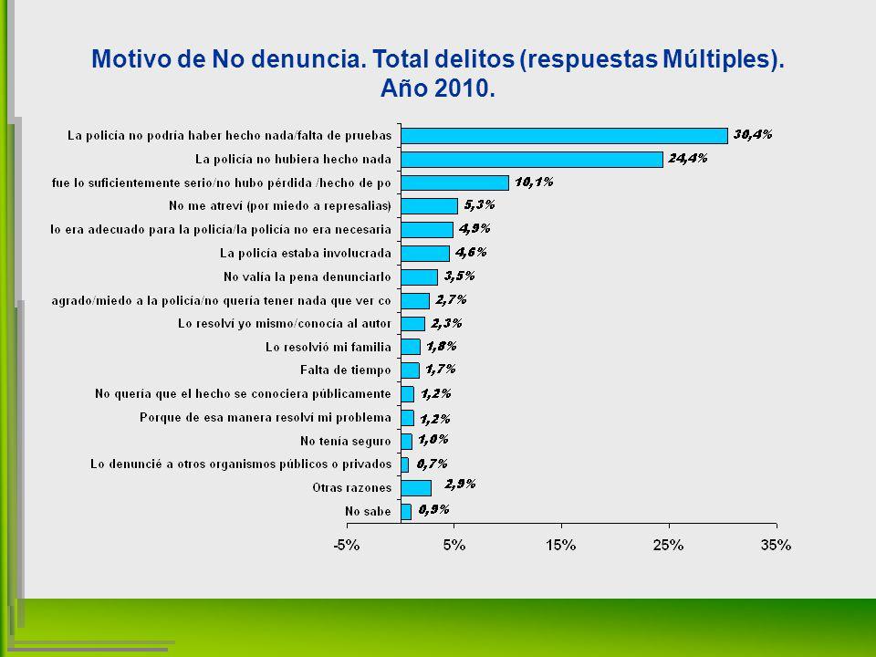 Motivo de No denuncia. Total delitos (respuestas Múltiples). Año 2010.