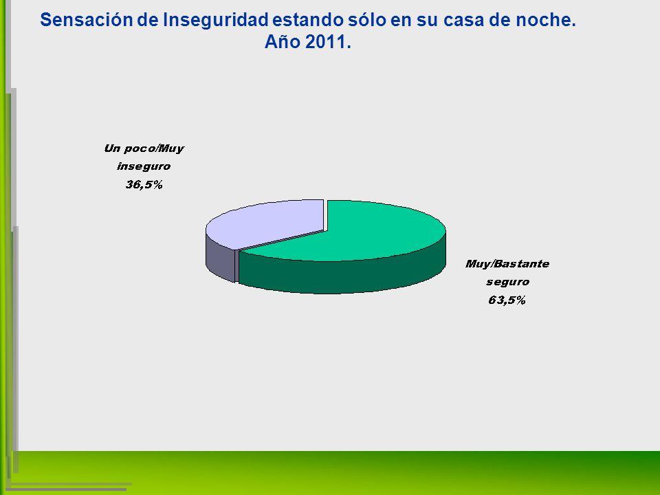 Sensación de Inseguridad estando sólo en su casa de noche. Año 2011.