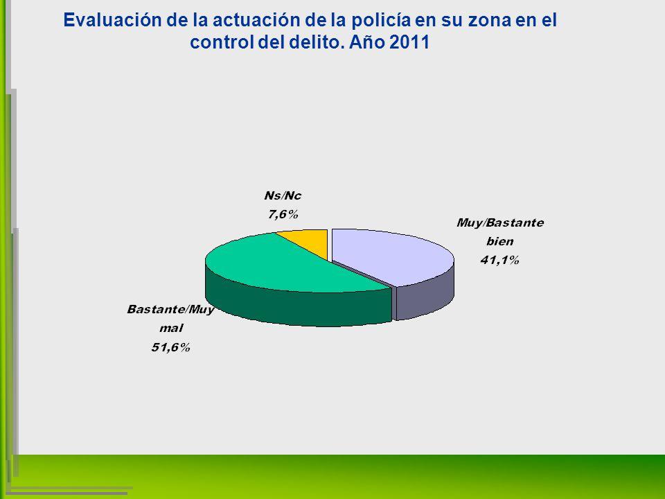 Evaluación de la actuación de la policía en su zona en el control del delito. Año 2011