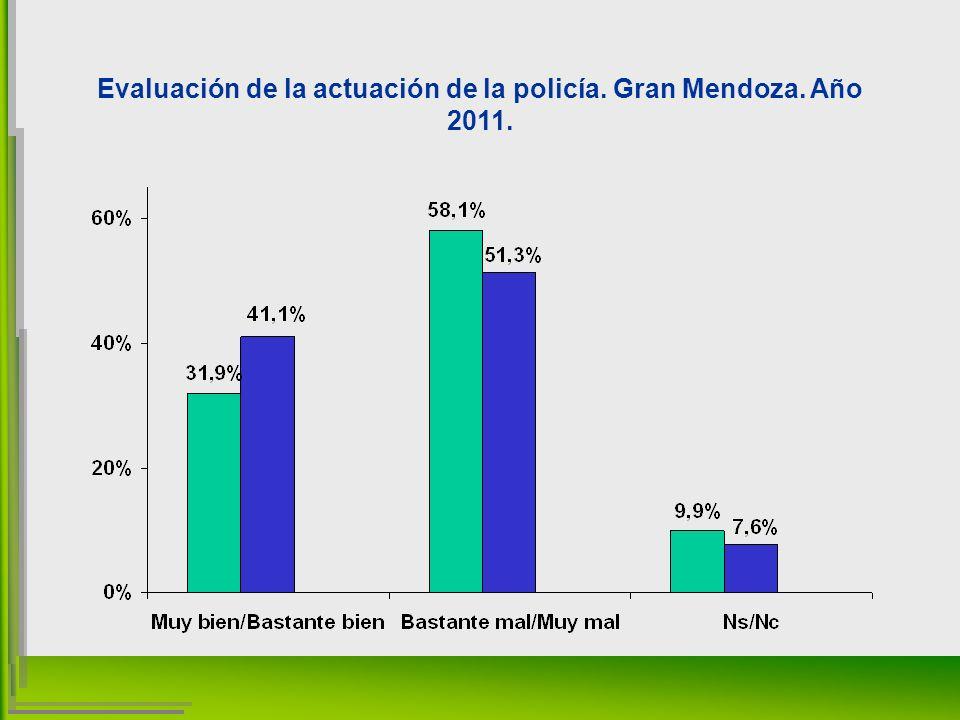 Evaluación de la actuación de la policía. Gran Mendoza. Año 2011.