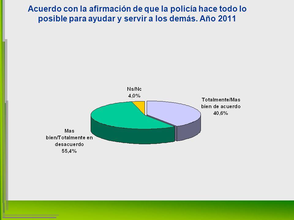 Acuerdo con la afirmación de que la policía hace todo lo posible para ayudar y servir a los demás.