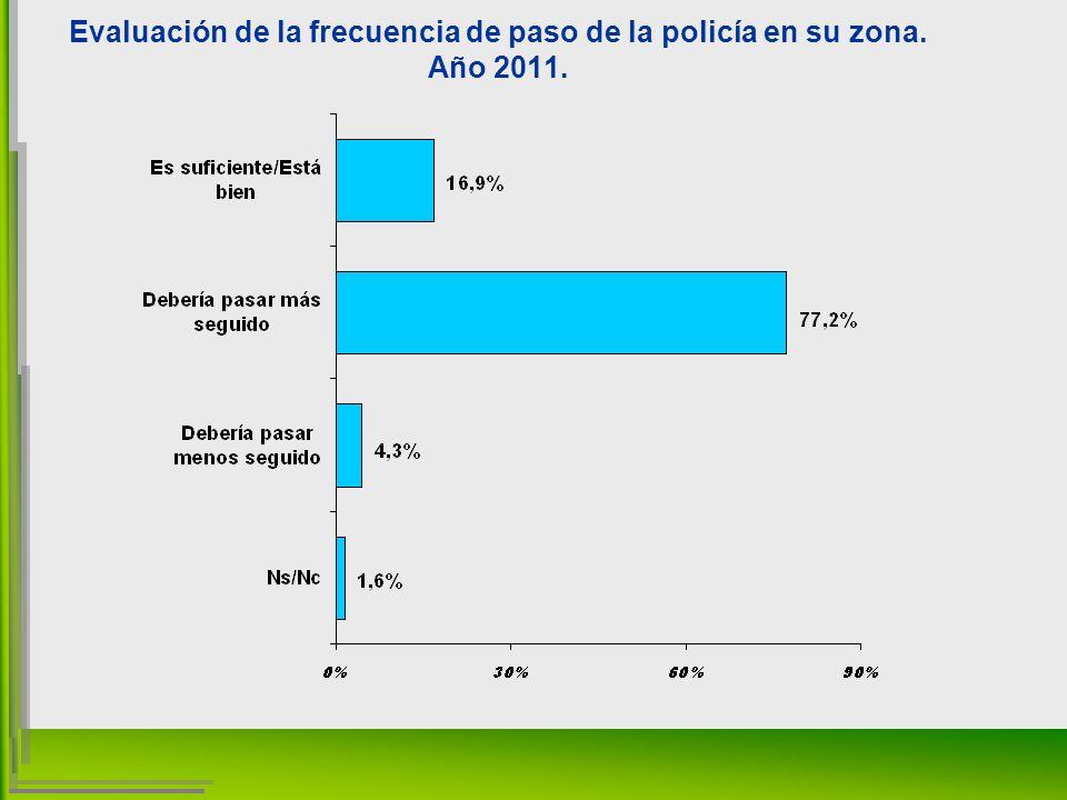 Evaluación de la frecuencia de paso de la policía en su zona. Año 2011.