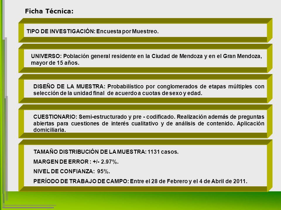 TIPO DE INVESTIGACIÓN: Encuesta por Muestreo.