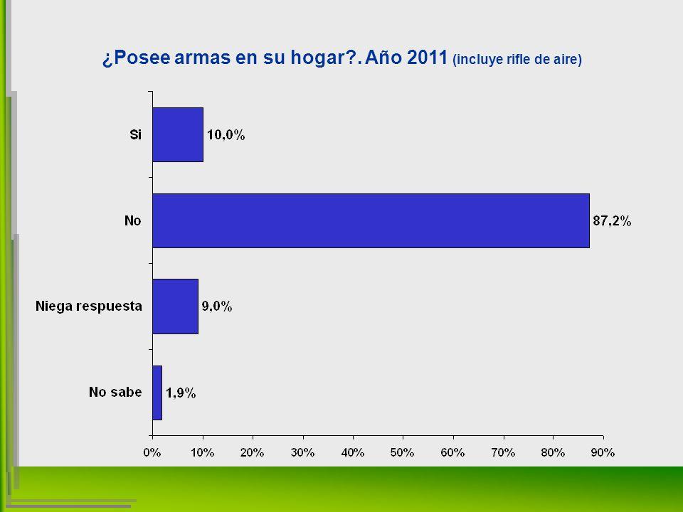 ¿Posee armas en su hogar . Año 2011 (incluye rifle de aire)