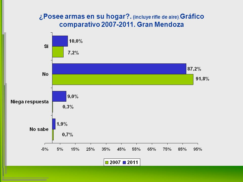 ¿Posee armas en su hogar . (incluye rifle de aire). Gráfico comparativo 2007-2011. Gran Mendoza