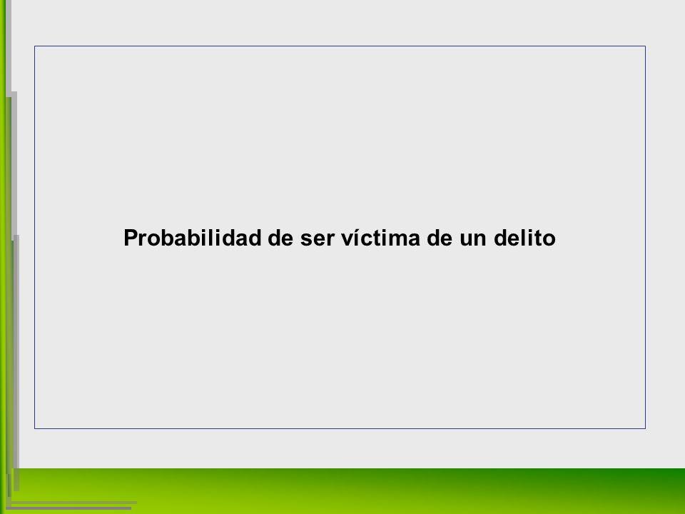 Probabilidad de ser víctima de un delito
