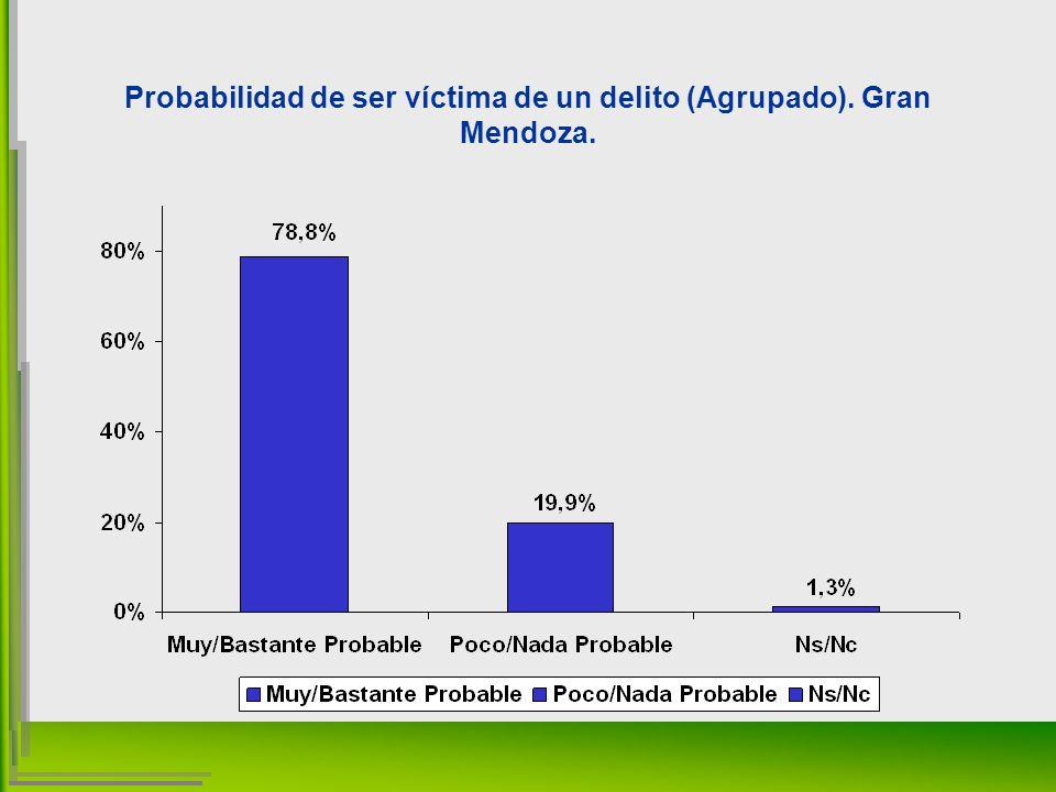 Probabilidad de ser víctima de un delito (Agrupado). Gran Mendoza.