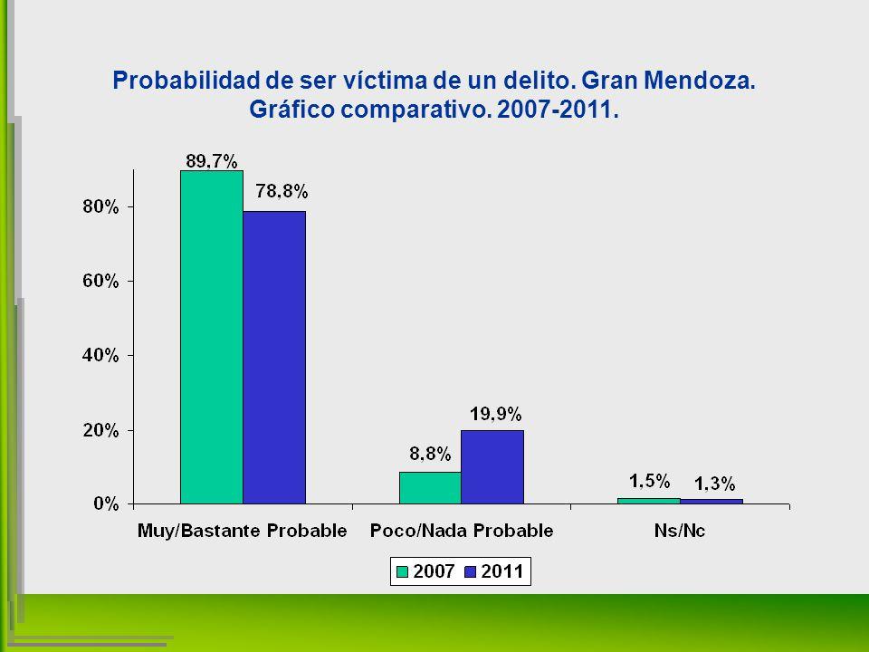 Probabilidad de ser víctima de un delito. Gran Mendoza. Gráfico comparativo. 2007-2011.