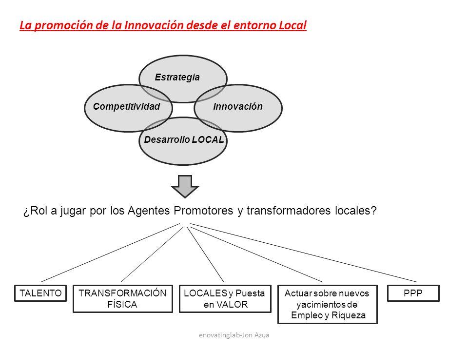 enovatinglab-Jon Azua La promoción de la Innovación desde el entorno Local Estrategia Competitividad Desarrollo LOCAL Innovación ¿Rol a jugar por los Agentes Promotores y transformadores locales.