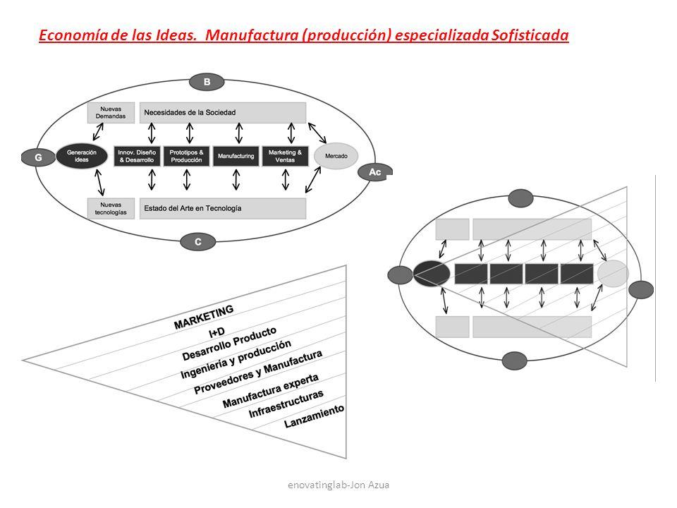 enovatinglab-Jon Azua Economía de las Ideas. Manufactura (producción) especializada Sofisticada