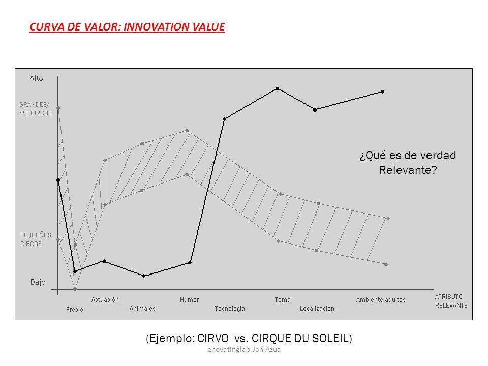 CURVA DE VALOR: INNOVATION VALUE (Ejemplo: CIRVO vs.