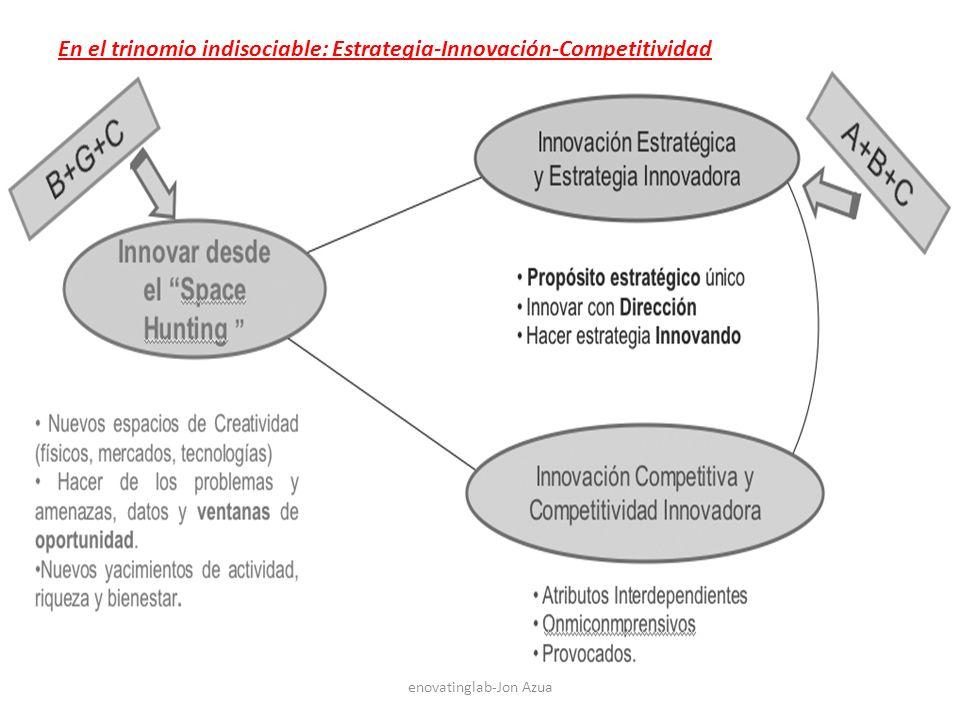 enovatinglab-Jon Azua En el trinomio indisociable: Estrategia-Innovación-Competitividad
