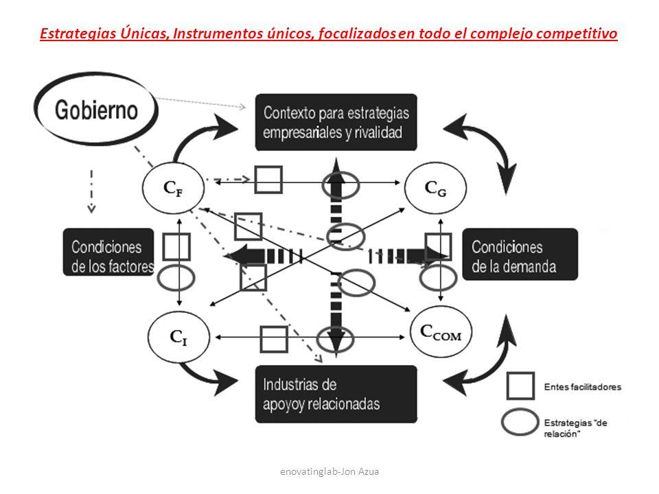 enovatinglab-Jon Azua Estrategias Únicas, Instrumentos únicos, focalizados en todo el complejo competitivo