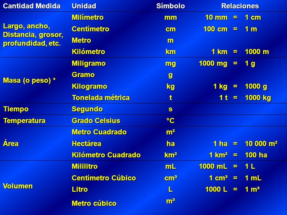 Cantidad Medida UnidadSímboloRelaciones Largo, ancho, Distancia, grosor, profundidad, etc.