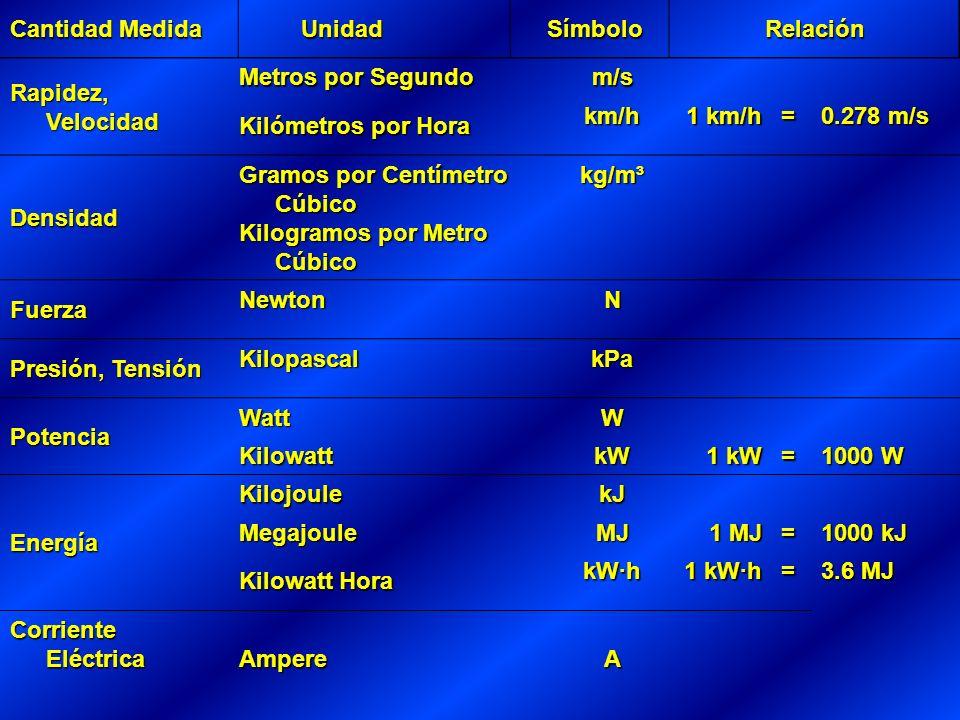 Rapidez, Velocidad Metros por Segundo m/s Kilómetros por Hora km/h 1 km/h = 0.278 m/s Densidad Gramos por Centímetro Cúbico Kilogramos por Metro Cúbico kg/m³ Fuerza NewtonN Presión, Tensión KilopascalkPa Potencia WattW Kilowatt kW 1 kW = 1000 W Energía KilojoulekJ Megajoule MJ 1 MJ = 1000 kJ Kilowatt Hora kW·h 1 kW·h = 3.6 MJ Corriente Eléctrica AmpereA Cantidad Medida Unidad Unidad Símbolo SímboloRelación