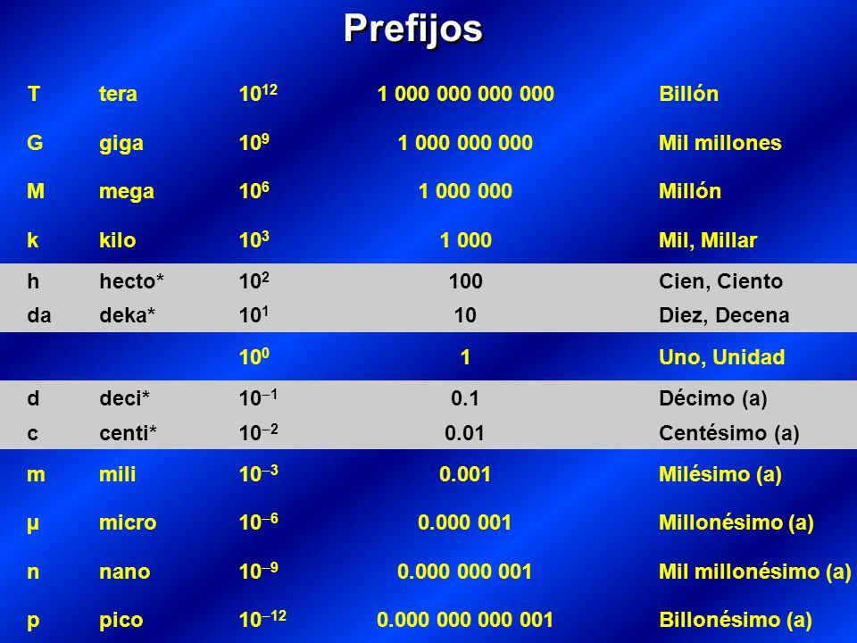 Ttera10 12 1 000 000 000 000Billón Ggiga10 9 1 000 000 000Mil millones Mmega10 6 1 000 000Millón kkilo10 3 1 000Mil, Millar hhecto* 10 2 100 Cien, Ciento dadeka*10 1 10 Diez, Decena 10 0 1Uno, Unidad ddeci*10 1 0.1 Décimo (a) ccenti*10 2 0.01 Centésimo (a) mmili10 3 0.001Milésimo (a) µmicro10 6 0.000 001Millonésimo (a) nnano10 9 0.000 000 001Mil millonésimo (a) ppico10 12 0.000 000 000 001Billonésimo (a) Prefijos