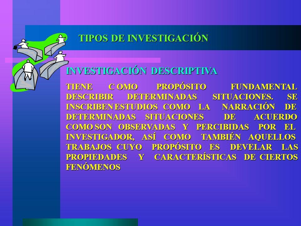 TIPOS DE INVESTIGACIÓN INVESTIGACIÓN DESCRIPTIVA TIENE C OMO PROPÓSITO FUNDAMENTAL DESCRIBIR DETERMINADAS SITUACIONES.