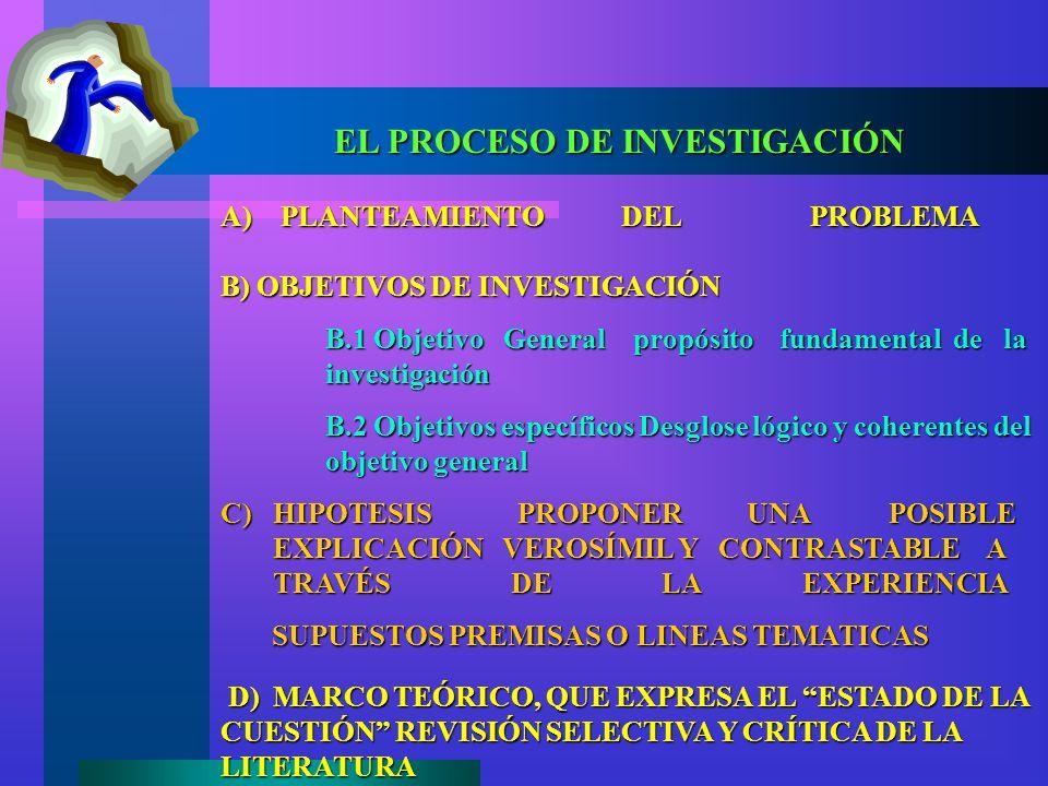 EL PROCESO DE INVESTIGACIÓN A) PLANTEAMIENTO DEL PROBLEMA C) HIPOTESIS PROPONER UNA POSIBLE EXPLICACIÓN VEROSÍMIL Y CONTRASTABLE A TRAVÉS DE LA EXPERIENCIA SUPUESTOS PREMISAS O LINEAS TEMATICAS SUPUESTOS PREMISAS O LINEAS TEMATICAS D) MARCO TEÓRICO, QUE EXPRESA EL ESTADO DE LA CUESTIÓN REVISIÓN SELECTIVA Y CRÍTICA DE LA LITERATURA D) MARCO TEÓRICO, QUE EXPRESA EL ESTADO DE LA CUESTIÓN REVISIÓN SELECTIVA Y CRÍTICA DE LA LITERATURA B) OBJETIVOS DE INVESTIGACIÓN B.1 Objetivo General propósito fundamental de la investigación B.2 Objetivos específicos Desglose lógico y coherentes del objetivo general