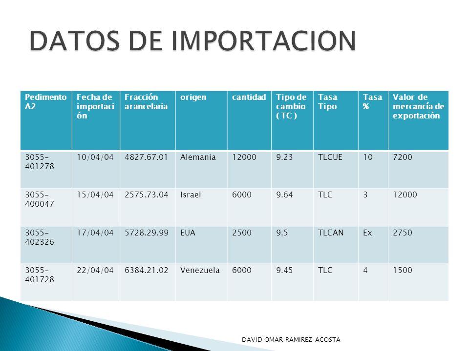 Pedimento A2 Fecha de importaci ón Fracción arancelaria origencantidadTipo de cambio ( TC ) Tasa Tipo Tasa % Valor de mercancía de exportación 3055- 4