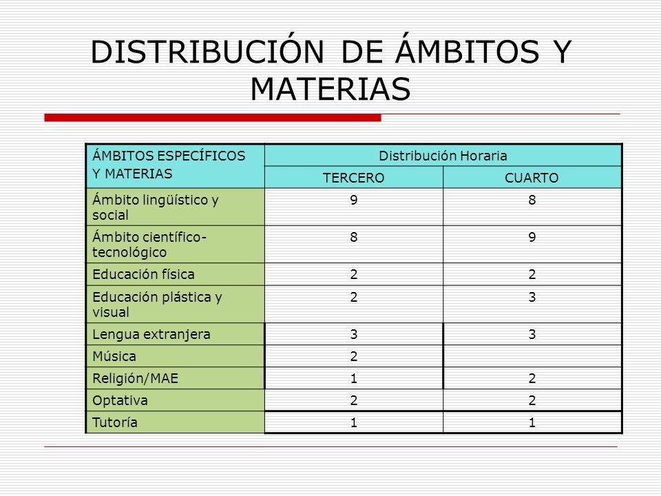 DISTRIBUCIÓN DE ÁMBITOS Y MATERIAS ÁMBITOS ESPECÍFICOS Y MATERIAS Distribución Horaria TERCEROCUARTO Ámbito lingüístico y social 98 Ámbito científico-