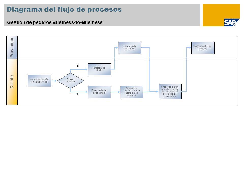 Diagrama del flujo de procesos Gestión de pedidos Business-to-Business Cliente Proveedor Creación de una oferta Tratamiento del pedido Búsqueda de pro
