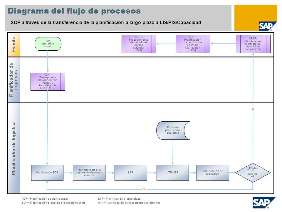 Diagrama del flujo de procesos SOP a través de la transferencia de la planificación a largo plazo a LIS/PIS/Capacidad Planificador de logística Evento