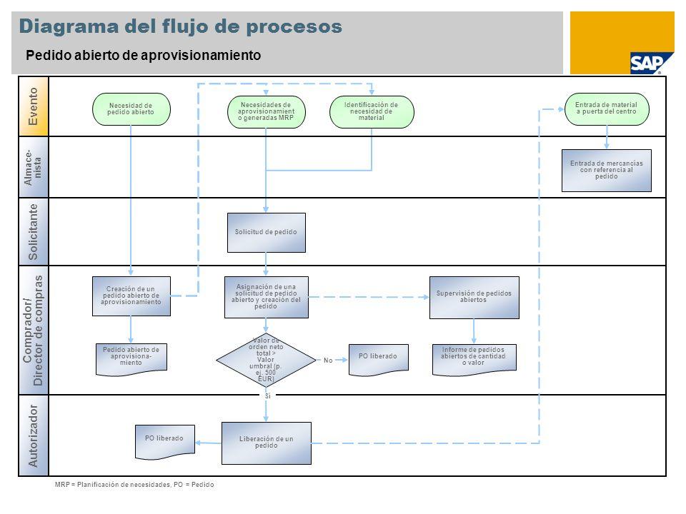 Diagrama del flujo de procesos Pedido abierto de aprovisionamiento Comprador/ Director de compras Evento Creación de un pedido abierto de aprovisionam
