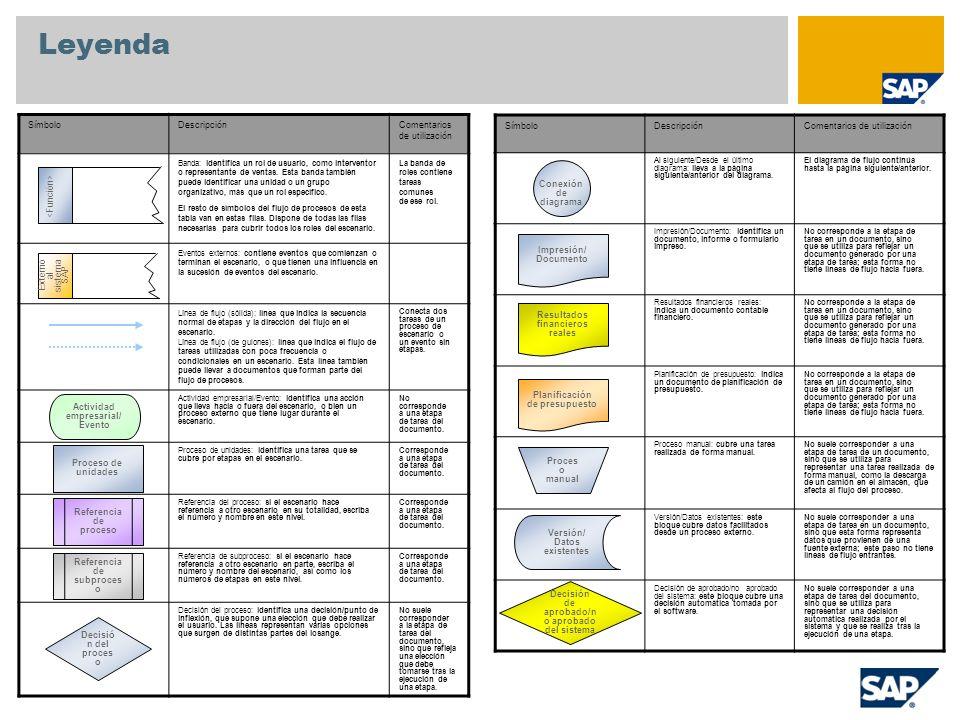 Apéndice Datos maestros utilizados 00001P001 Productos A Centro 1000 00001P000100000001 Productos A.01 (MTO) 00001P000100000002 Productos A.02 (MTS) 00001P000100000003 Piezas A.03 Material*: F226 F100-M1 F1000-P1 Material*: F126 F29 Material*: H11 S23 S25 * No todos los materiales utilizados se asignan a grupos de productos de ejemplo.